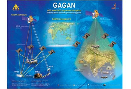 GAGAN Satellite Navigation System
